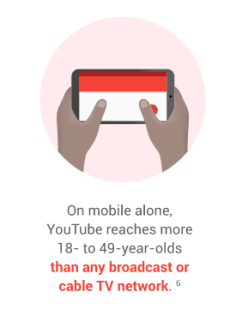 YouTubeReach